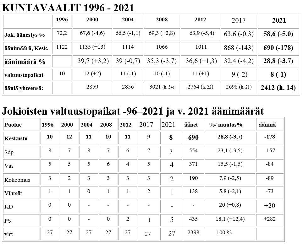 Kuntavaalien tuloksia vuosilta 1996-2021